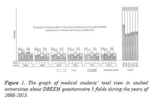 biomedres-DREEM-questionnaire