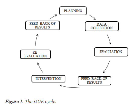 biomedres-DUE-cycle