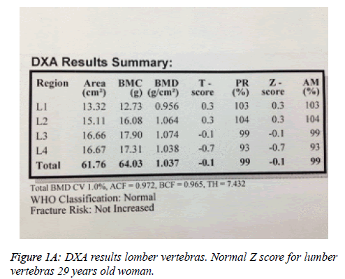 biomedres-DXA-results-lomber
