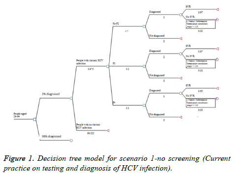 biomedres-Decision-tree