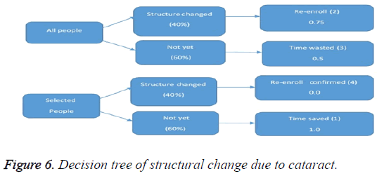 biomedres-Decision-tree-structural