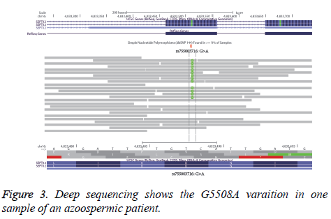 biomedres-Deep-sequencing-shows