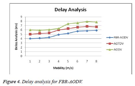 biomedres-Delay-analysis