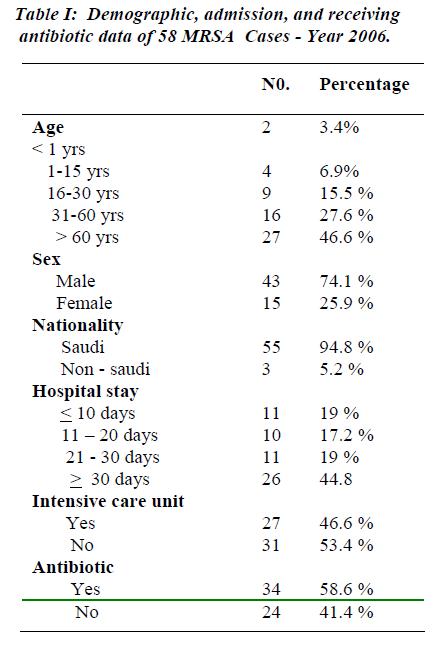 biomedres-Demographic