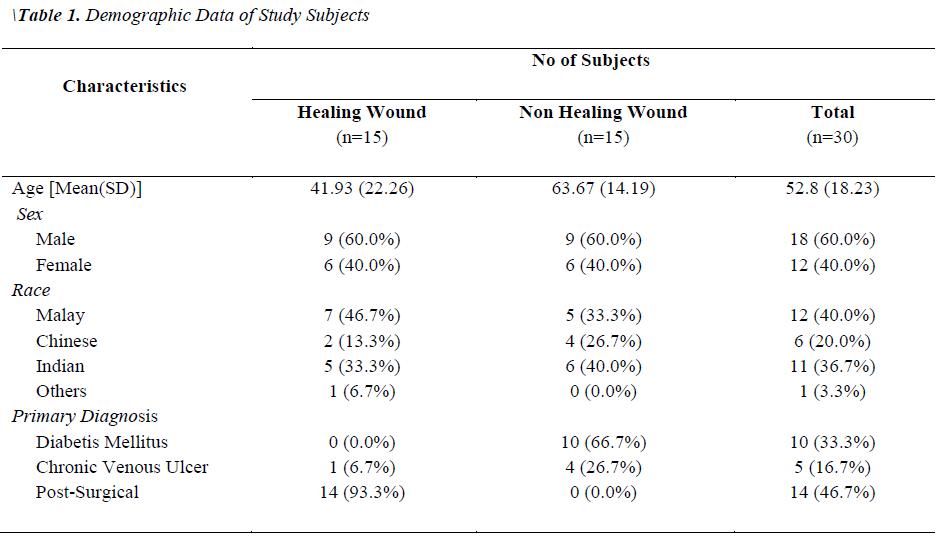 biomedres-Demographic-Data-Study-Subjects