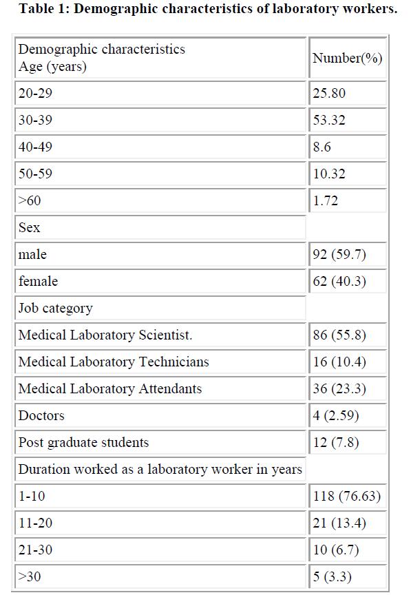 biomedres-Demographic-characteristics-laboratory-workers