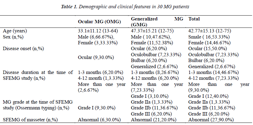 biomedres-Demographic-clinical-patients