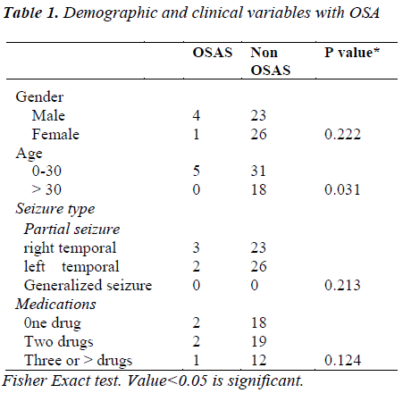 biomedres-Demographic-clinical-variables