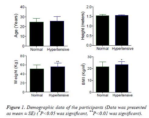 biomedres-Demographic-data