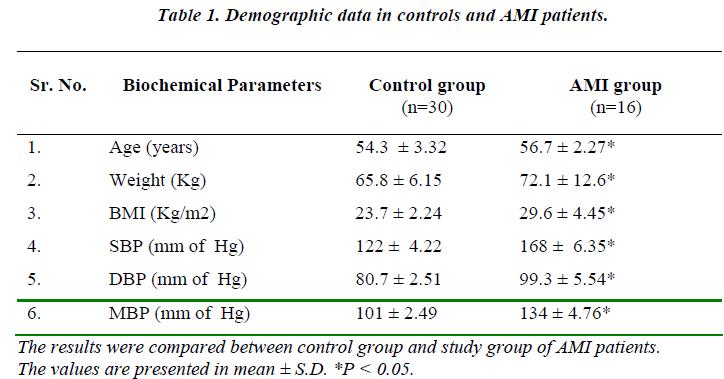 biomedres-Demographic-data-controls