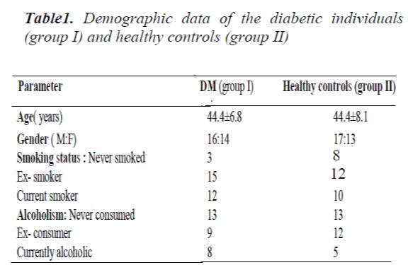 biomedres-Demographic-data-diabetic-individuals