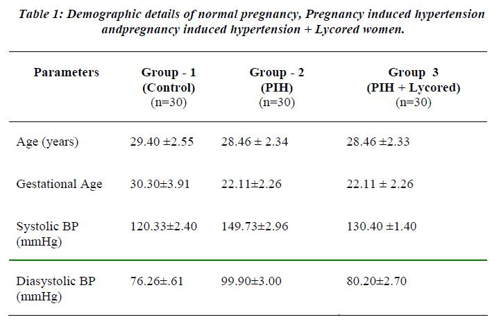 biomedres-Demographic-details-normal-pregnancy