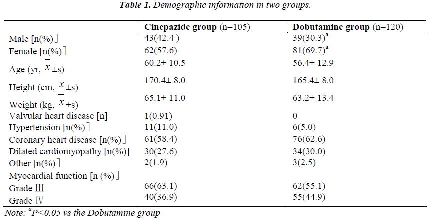 biomedres-Demographic-information