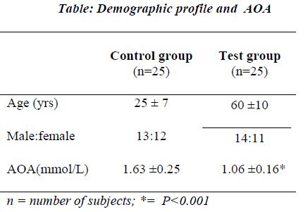 biomedres-Demographic-profile-AOA