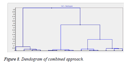 biomedres-Dendogram-combined-approach