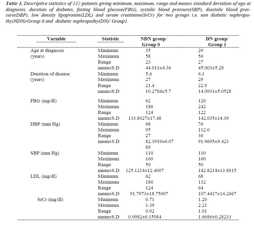 biomedres-Descriptive-statistics-diagnosis-duration