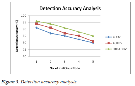 biomedres-Detection-accuracy