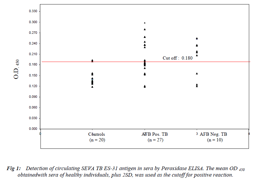 biomedres-Detection-circulating-SEVA-TB-ES-31-antigen
