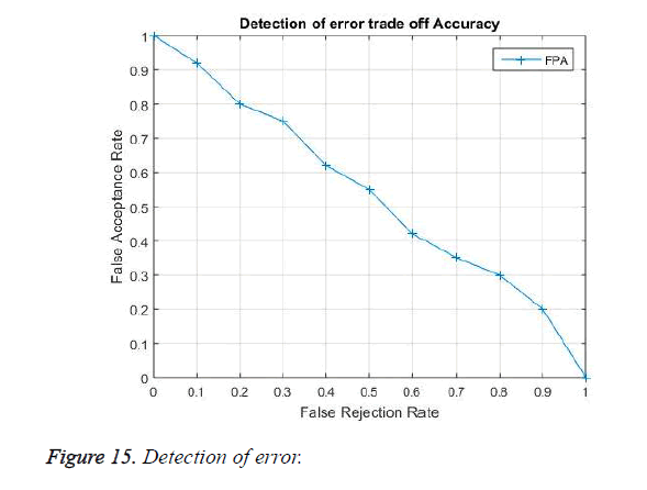 biomedres-Detection-error