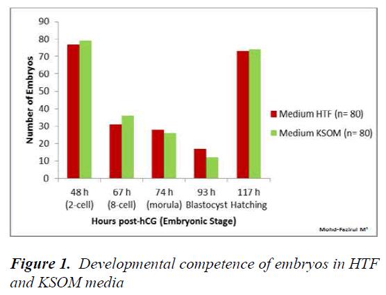 biomedres-Developmental-competence