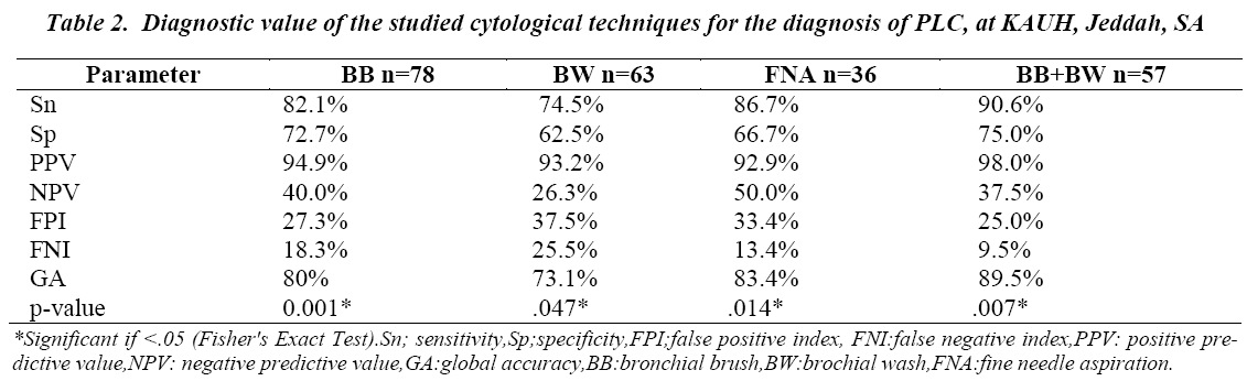 biomedres-Diagnostic-cytological-studied