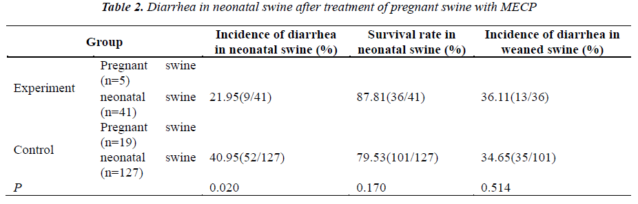 biomedres-Diarrhea-neonatal-swine