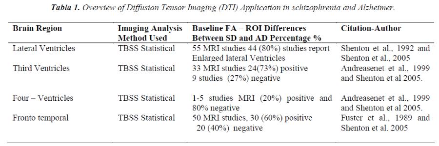 biomedres-Diffusion-Tensor-Imaging