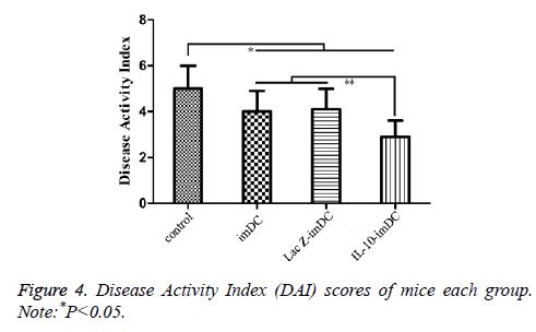 biomedres-Disease-Activity