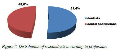 biomedres-Distribution