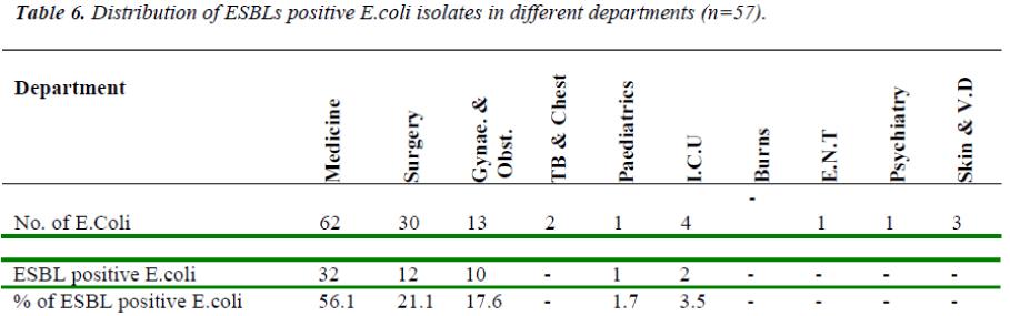 biomedres-Distribution-ESBLs-different-departments