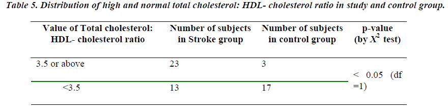 biomedres-Distribution-HDL-cholesterol-ratio