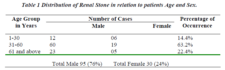 biomedres-Distribution-Renal-Stone