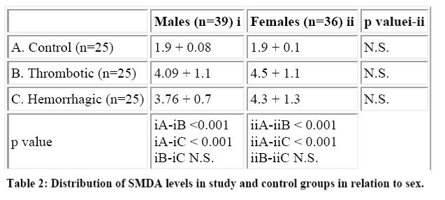 biomedres-Distribution-SMDA-levels