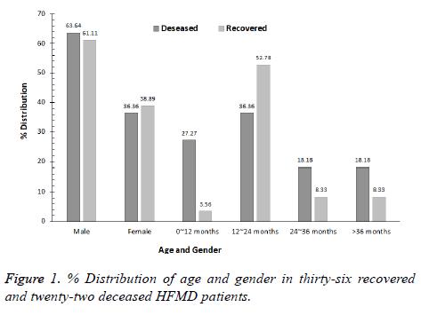 biomedres-Distribution-age