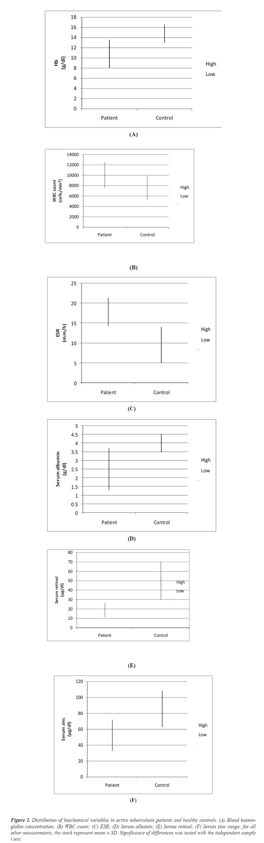 biomedres-Distribution-biochemical-variables
