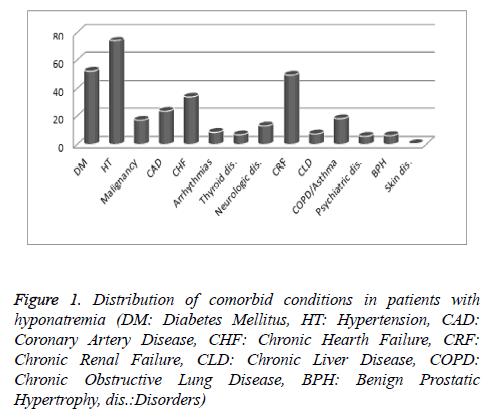 Distribution-comorbid-hyponatremia