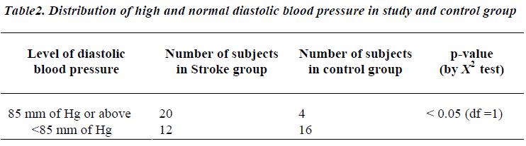 biomedres-Distribution-diastolic-blood-pressure