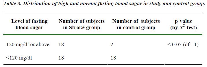 biomedres-Distribution-fasting-blood-sugar