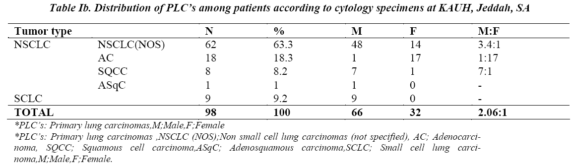 biomedres-Distribution-patients-cytology