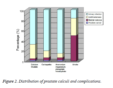 biomedres-Distribution-prostate