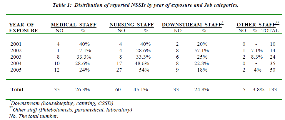 biomedres-Distribution-reported-NSSIs
