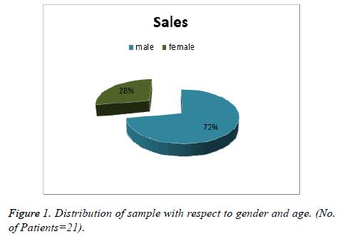 biomedres-Distribution-sample