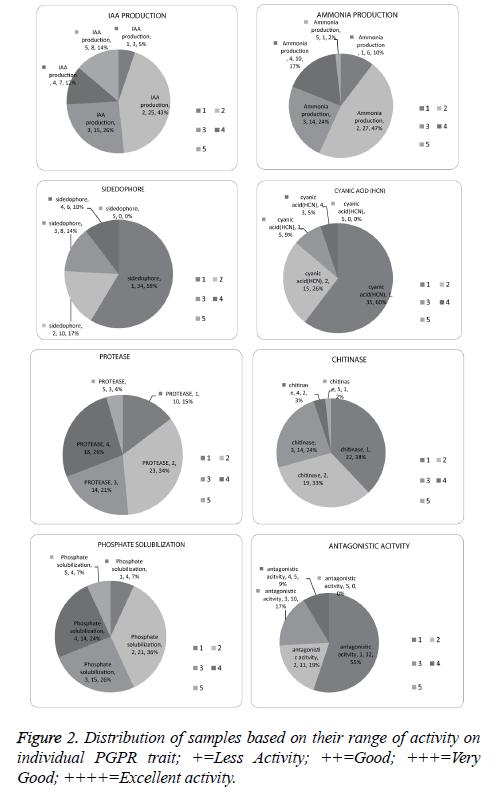 biomedres-Distribution-samples