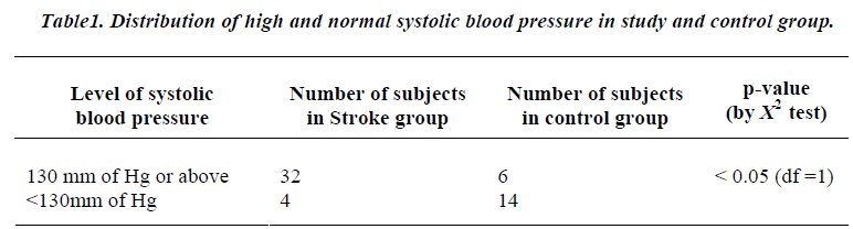 biomedres-Distribution-systolic-blood-pressure