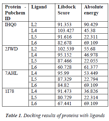 biomedres-Docking-results-proteins-ligands