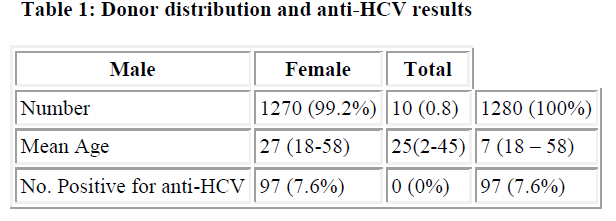 biomedres-Donor-distribution-anti-HCV-results