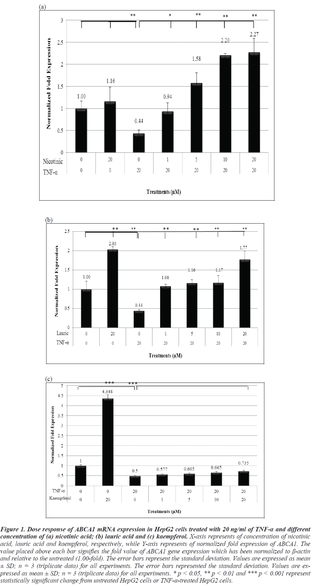 biomedres-Dose-response