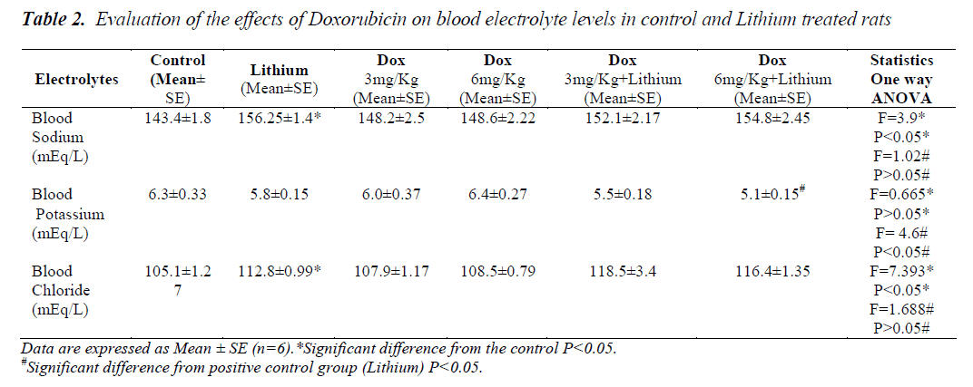 biomedres-Doxorubicin-blood-electrolyte