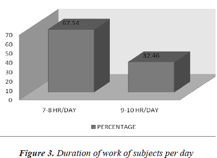 biomedres-Duration-work