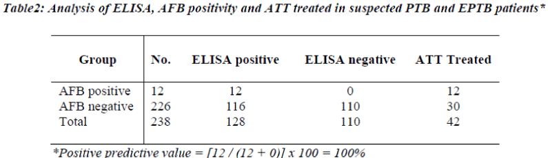 biomedres-ELISA-AFB-positivity